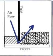 Carpet - Air Filtration Diagram 1