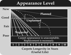 Commercial - Carpet Appearance Graph