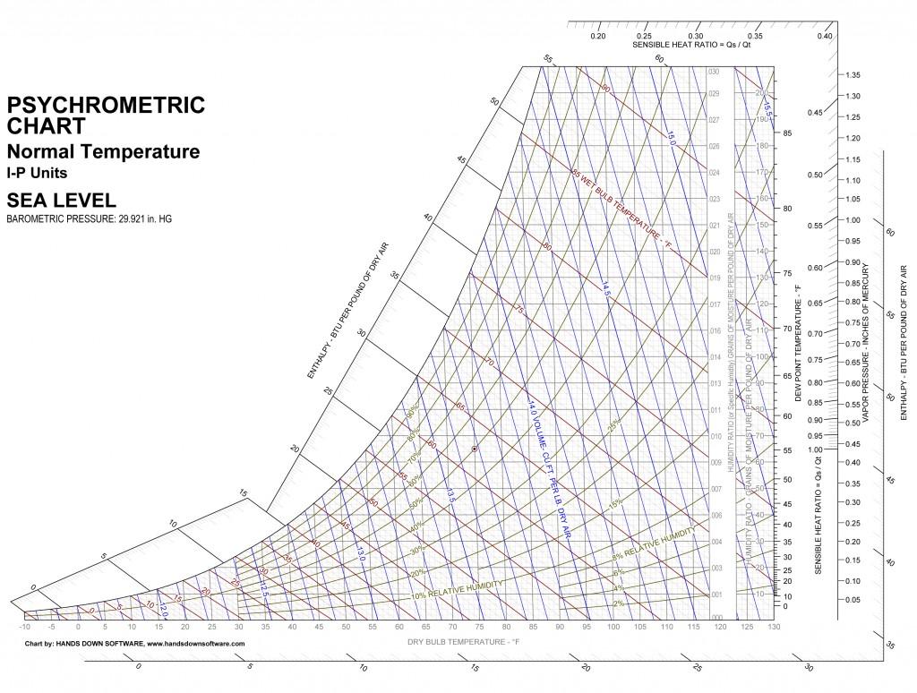 Emergency Psychrometric Chart Fort Wayne In
